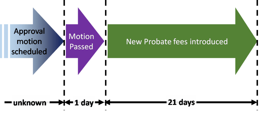 Proposed probate increases