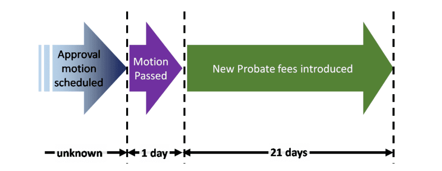 Proposed Probate Fees | Chart